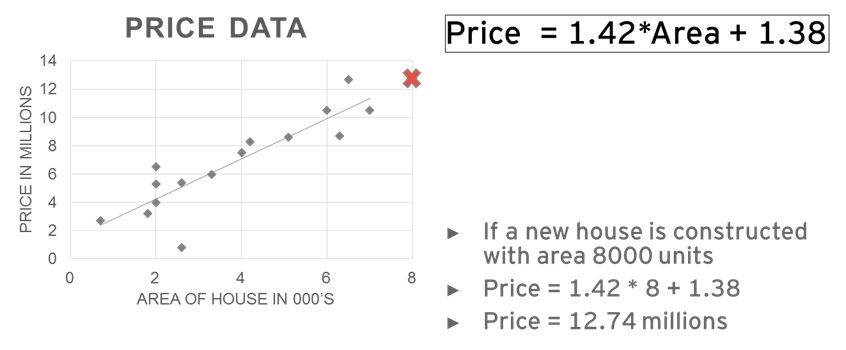 house price prediction. Supervised Machine Learning