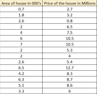 house price prediction