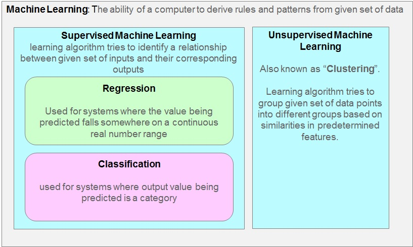 Machine Learning high level summary. Supervised learning, classification, regression, unsupervised learning, clustering