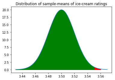 Hypothesis testing P value normal distribution