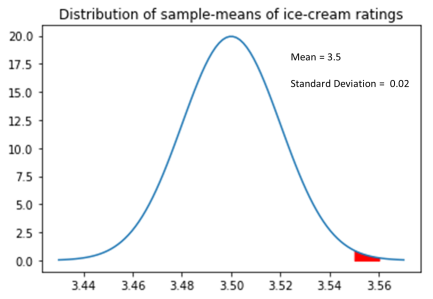 Hypothesis testing with Normal Distribution