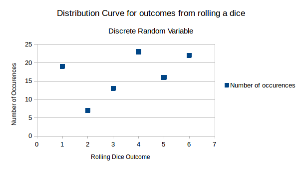 Distribution Curve for rolling a dice