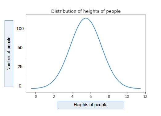 Continuous Random Variable Distribution - Heights of people