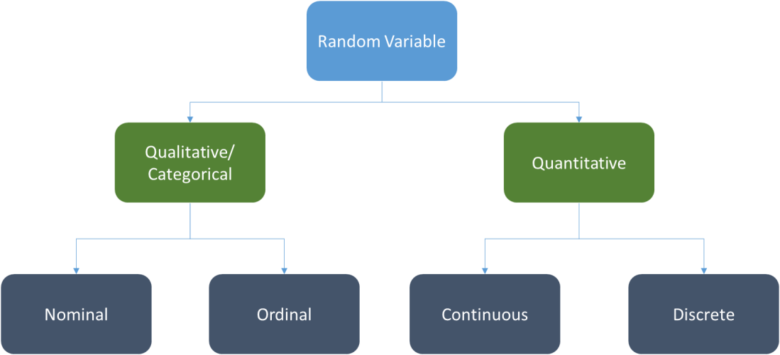 Info-graph on Types of Data or Types of Random Variables
